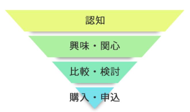 ユーザーの消費行動