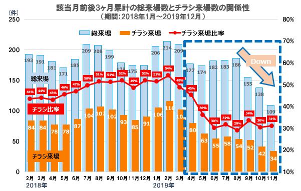 該当月前後3カ月累計の総来場数とチラシ来場数の関係性