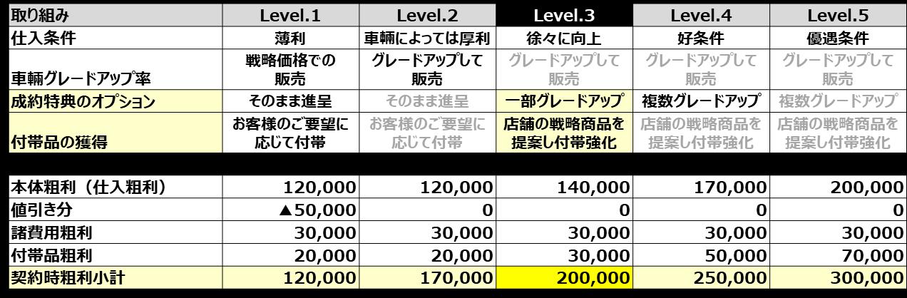 台当たり粗利の下限目標を20万円に設定